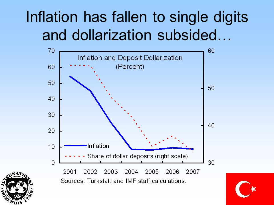 Inflation has fallen to single digits and dollarization subsided…