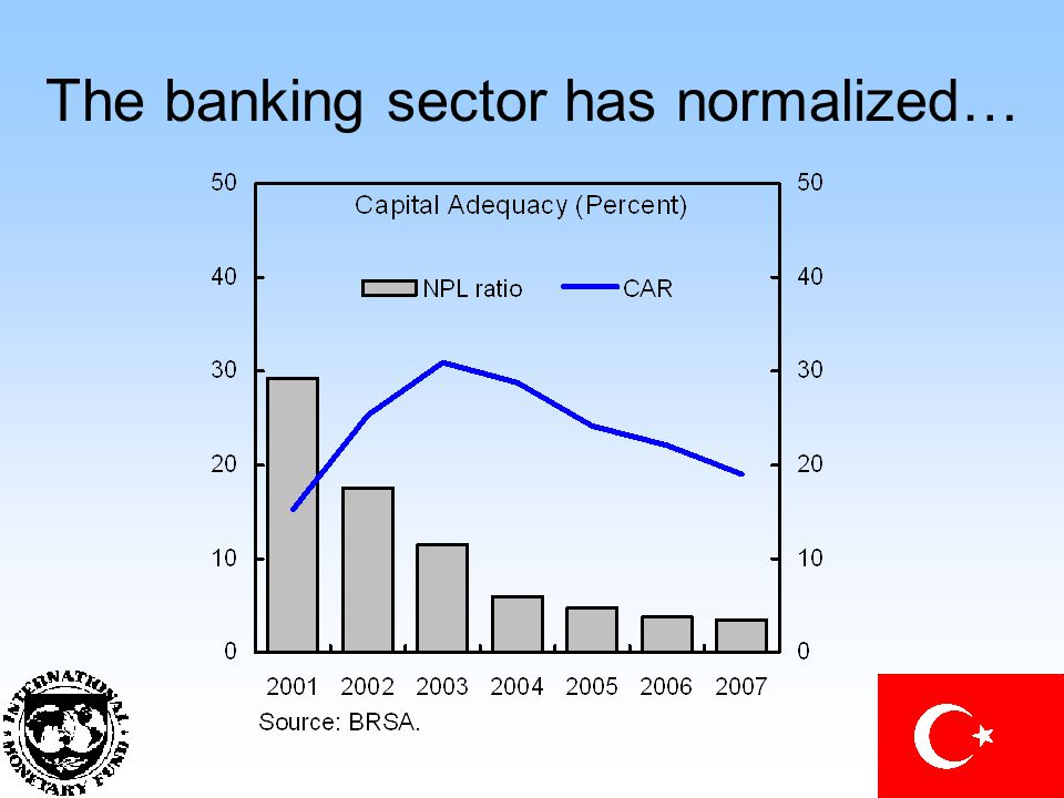 The banking sector has normalized…