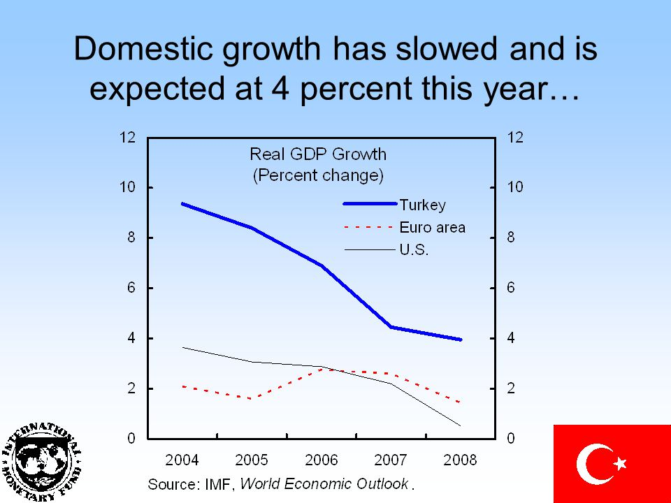 Domestic growth has slowed and is expected at 4 percent this year…