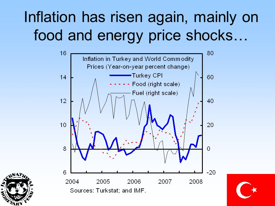 Inflation has risen again, mainly on food and energy price shocks…