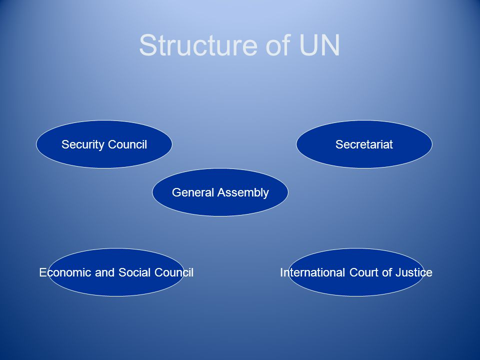 United Nations Established in 1945 after WWII; replaced League of Nations Agencies include: –Food and Agriculture Org.(FAO) –UNICEF (United Nations Children's Fund) –WHO (World Health Organization)