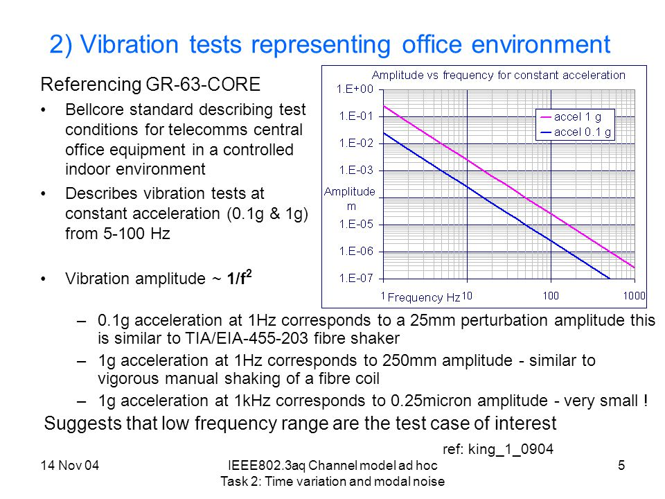 14 Nov 04IEEE802.3aq Channel model ad hoc Task 2: Time variation and modal noise 6 3) Temperature variation impact Interim findings given in Popescu_02_0904 (September Interim meeting) –Impact of temperature change on receiver, main fibre and most transmitter laser parameters found to be small enough to ignore Recent progress –Micro-bend losses can be induced by two temperature dependent mechanisms (humidity penetration and the differing thermal expansion coefficients of the silica fiber and most plastics, see popescu_2_0904).