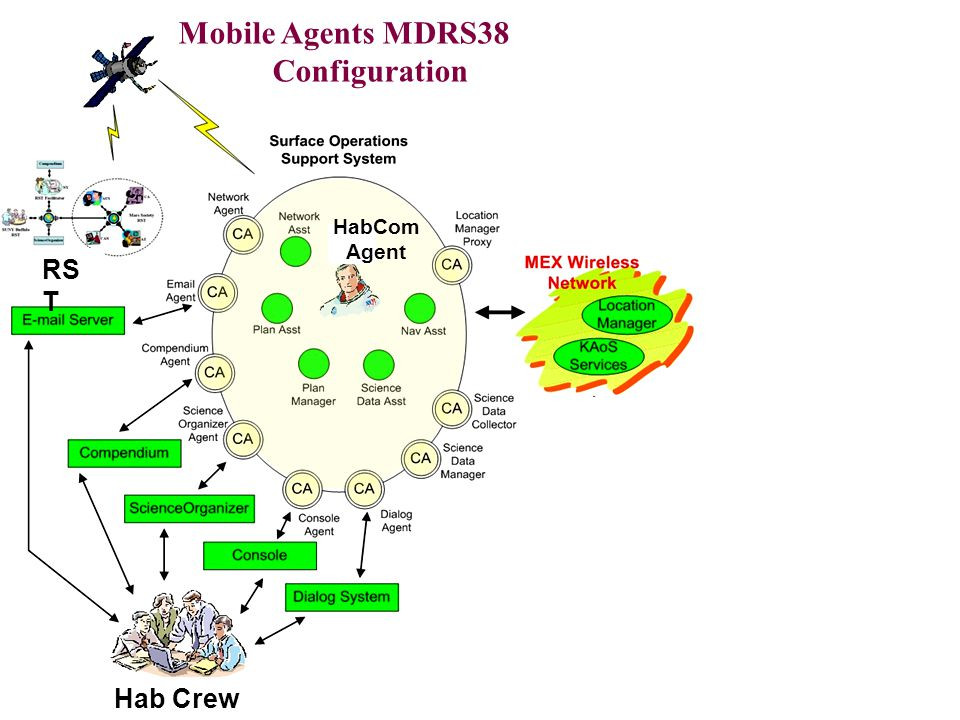 Mobile Agents MDRS38 Configuration Astro Agent HabCom Agent ERA Agent ERA Hab Crew Astro RS T