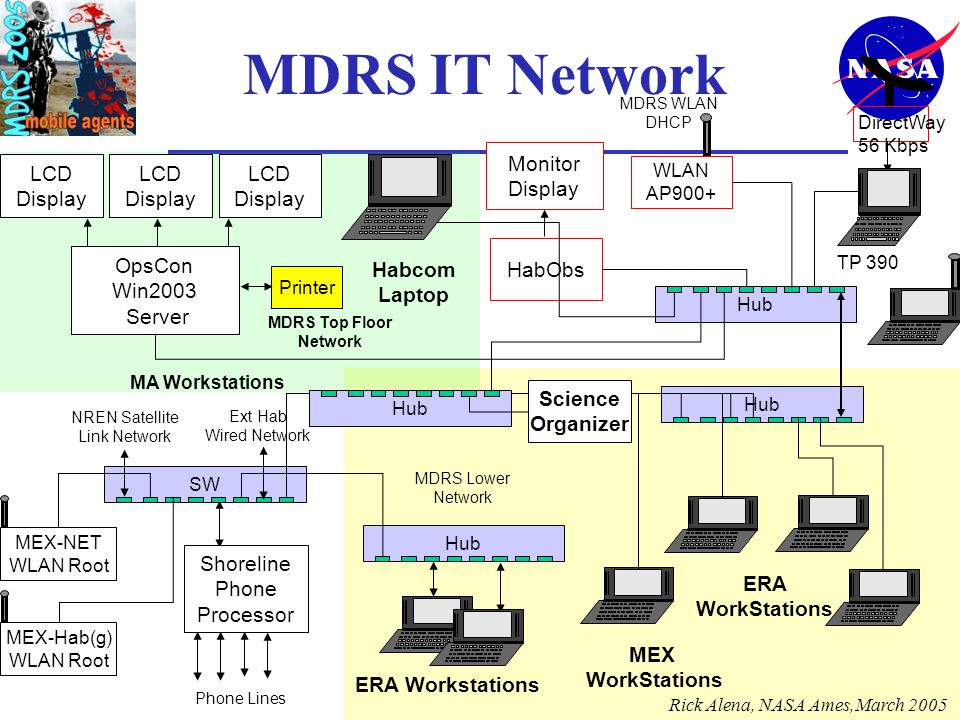 MDRS IT Network OpsCon Win2003 Server HabObs LCD Display Monitor Display WLAN AP900+ DirectWay 56 Kbps Habcom Laptop MEX-NET WLAN Root Printer ERA Workstations MDRS Top Floor Network Shoreline Phone Processor MEX WorkStations LCD Display LCD Display Hub TP 390 MDRS Lower Network Hub MDRS WLAN DHCP SW NREN Satellite Link Network Phone Lines Hub MA Workstations Hub Science Organizer ERA WorkStations MEX-Hab(g) WLAN Root Ext Hab Wired Network Rick Alena, NASA Ames,March 2005