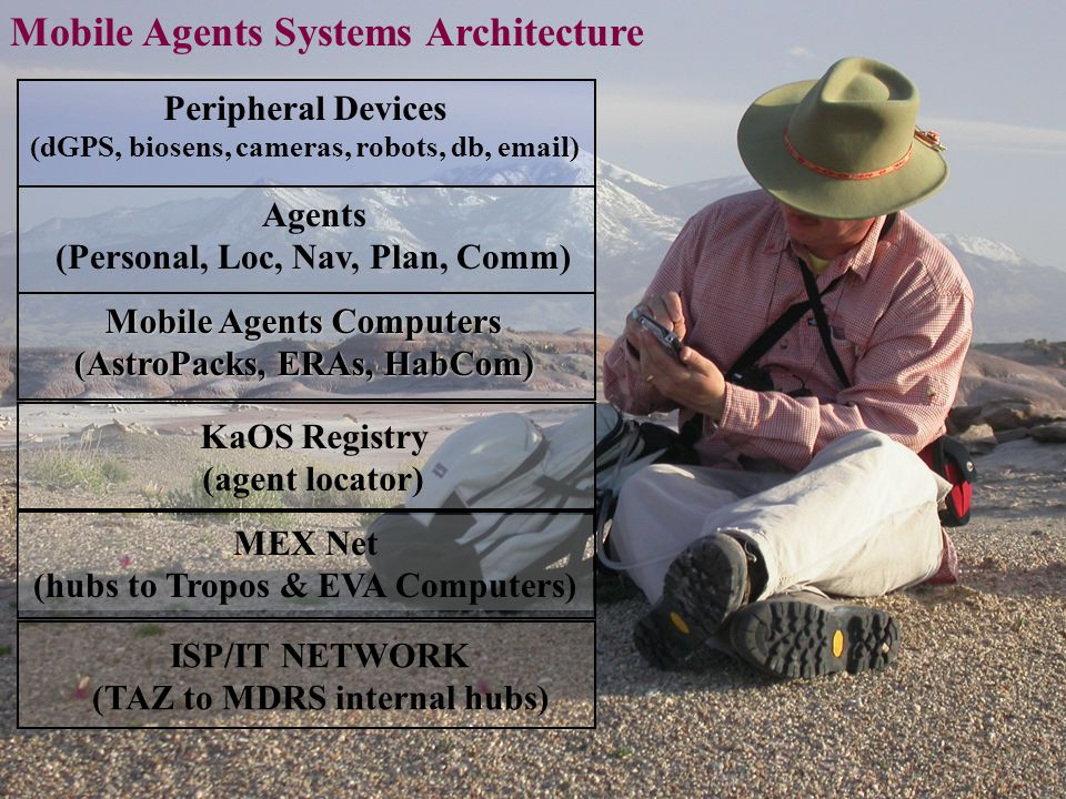 ISP/IT NETWORK (TAZ to MDRS internal hubs) MEX Net (hubs to Tropos & EVA Computers) KaOS Registry (agent locator) Mobile Agents Computers (AstroPacks, ERAs, HabCom) Agents (Personal, Loc, Nav, Plan, Comm) Peripheral Devices (dGPS, biosens, cameras, robots, db, email) Mobile Agents Systems Architecture