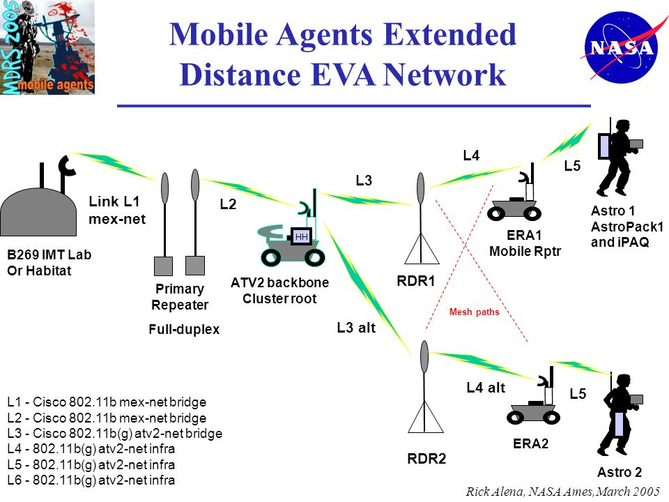 Mobile Agents Extended Distance EVA Network L2 L3 L4 L5 Link L1 mex-net B269 IMT Lab Or Habitat Primary Repeater Astro 1 AstroPack1 and iPAQ ERA1 Mobile Rptr L1 - Cisco 802.11b mex-net bridge L2 - Cisco 802.11b mex-net bridge L3 - Cisco 802.11b(g) atv2-net bridge L4 - 802.11b(g) atv2-net infra L5 - 802.11b(g) atv2-net infra L6 - 802.11b(g) atv2-net infra HH ATV2 backbone Cluster root Astro 2 Full-duplex L3 alt ERA2 L5 RDR1 RDR2 L4 alt Mesh paths Rick Alena, NASA Ames,March 2005