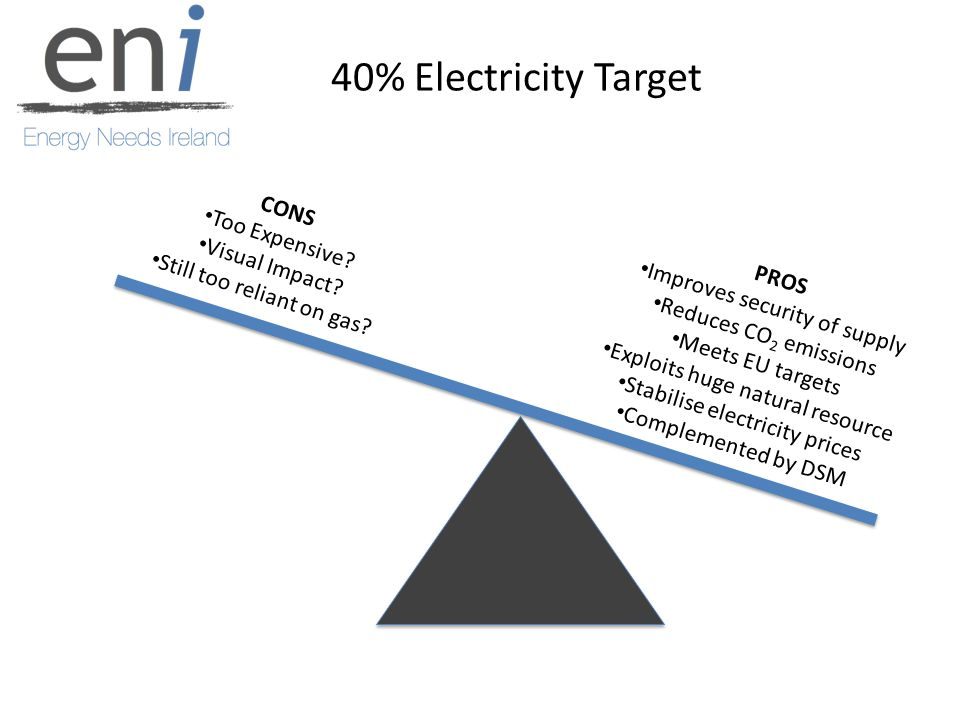 40% Electricity Target PROS Improves security of supply Reduces CO 2 emissions Meets EU targets Exploits huge natural resource Stabilise electricity prices Complemented by DSM CONS Too Expensive.