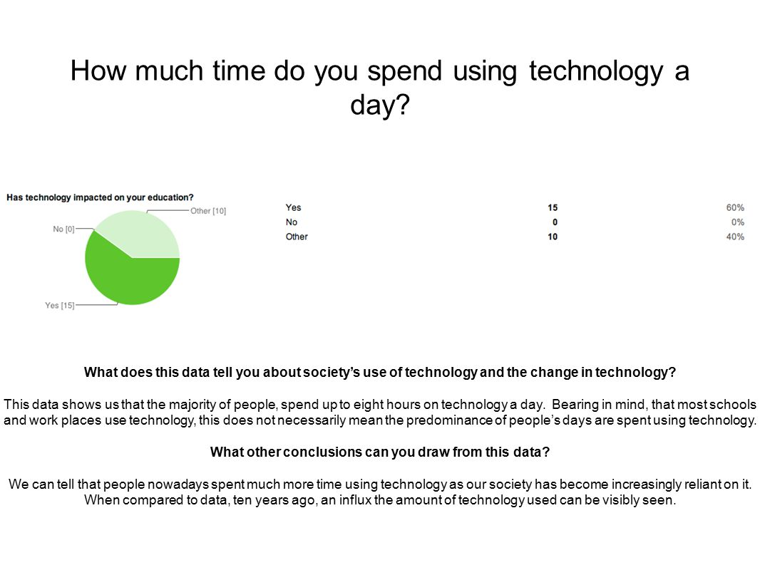 How much time do you spend using technology a day.