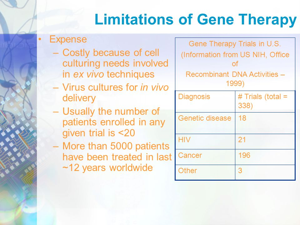 Expense –Costly because of cell culturing needs involved in ex vivo techniques –Virus cultures for in vivo delivery –Usually the number of patients enrolled in any given trial is <20 –More than 5000 patients have been treated in last ~12 years worldwide Limitations of Gene Therapy 3Other 196Cancer 21HIV 18Genetic disease # Trials (total = 338) Diagnosis Gene Therapy Trials in U.S.