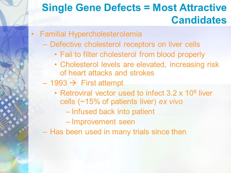 Familial Hypercholesterolemia –Defective cholesterol receptors on liver cells Fail to filter cholesterol from blood properly Cholesterol levels are elevated, increasing risk of heart attacks and strokes –1993  First attempt Retroviral vector used to infect 3.2 x 10 9 liver cells (~15% of patients liver) ex vivo –Infused back into patient –Improvement seen –Has been used in many trials since then Single Gene Defects = Most Attractive Candidates