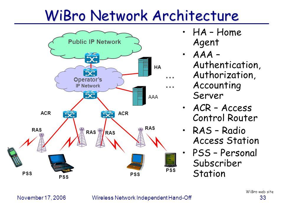 November 17, 2006Wireless Network Independent Hand-Off33 WiBro Network Architecture HA – Home Agent AAA – Authentication, Authorization, Accounting Server ACR – Access Control Router RAS – Radio Access Station PSS – Personal Subscriber Station PSS HA RAS PSS ACR AAA Public IP Network ACR PSS Operator's IP Network PSS RAS … … WiBro web site