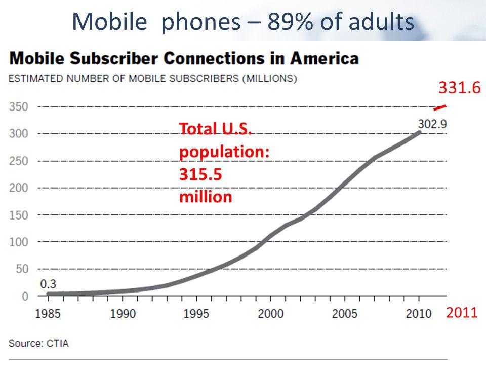 Mobile phones – 89% of adults 331.6 Total U.S. population: 315.5 million 2011