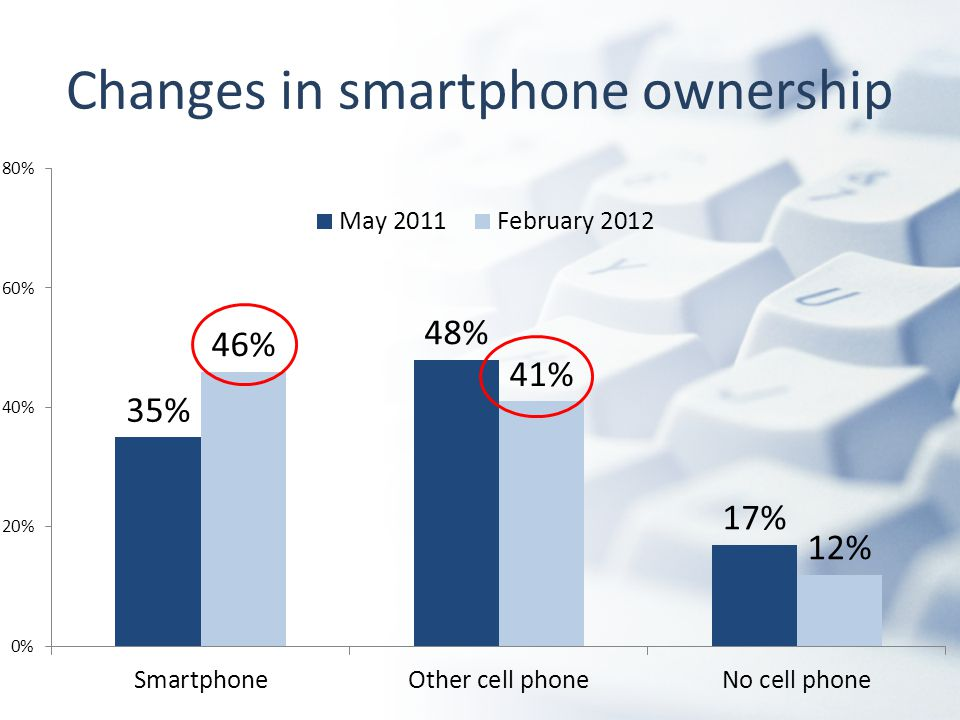 Changes in smartphone ownership