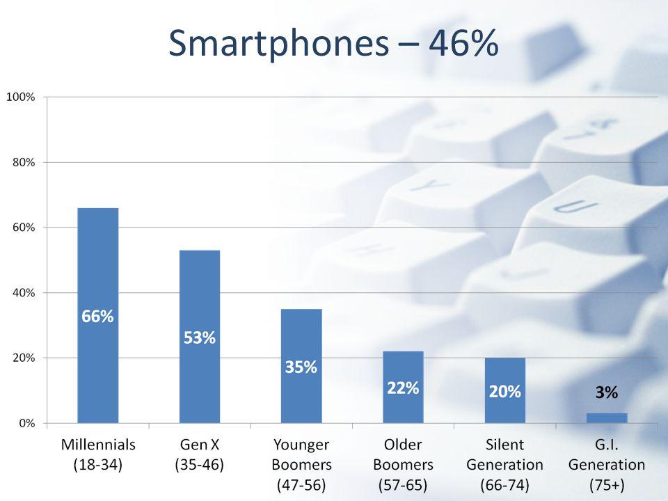 Smartphones – 46%