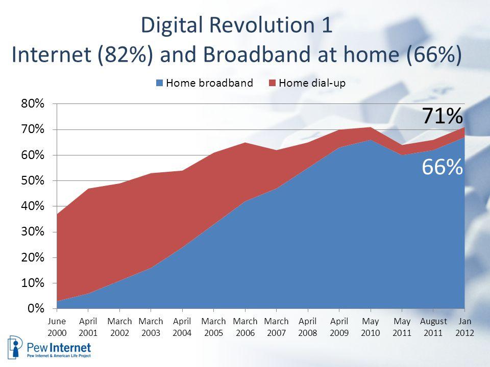 Digital Revolution 1 Internet (82%) and Broadband at home (66%) 71% 66%
