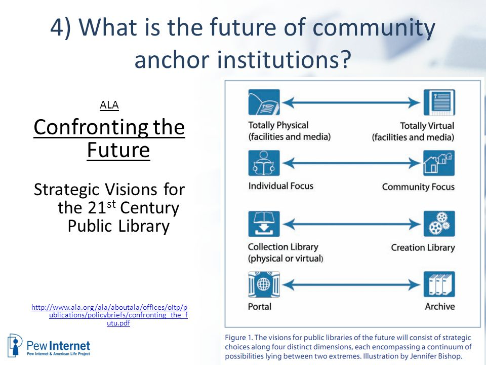 4) What is the future of community anchor institutions? ALA Confronting the Future Strategic Visions for the 21 st Century Public Library http://www.a