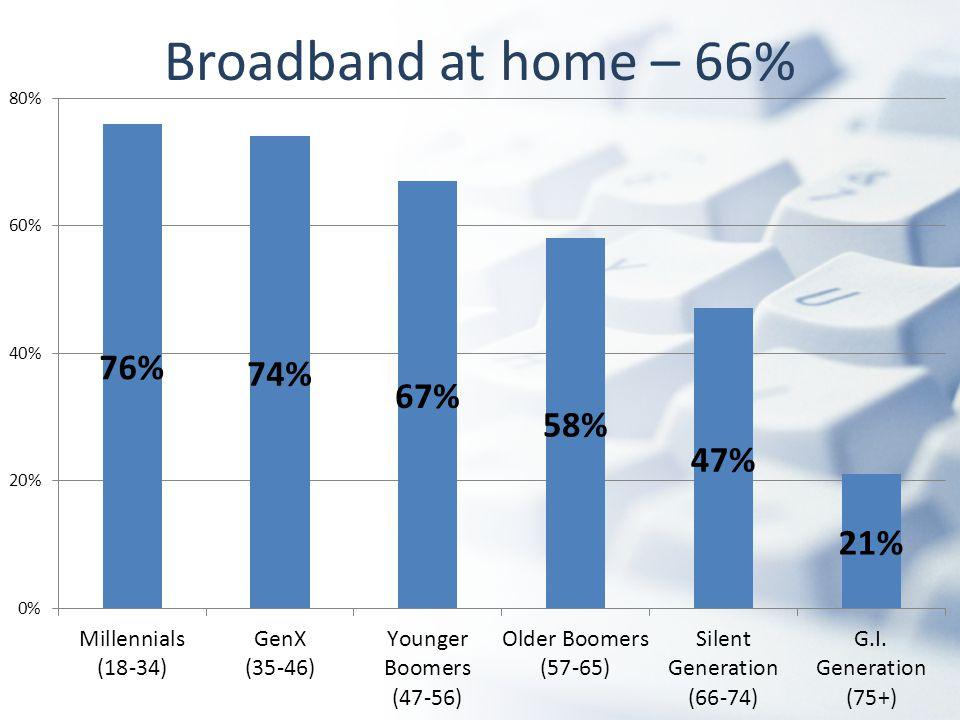 Broadband at home – 66%