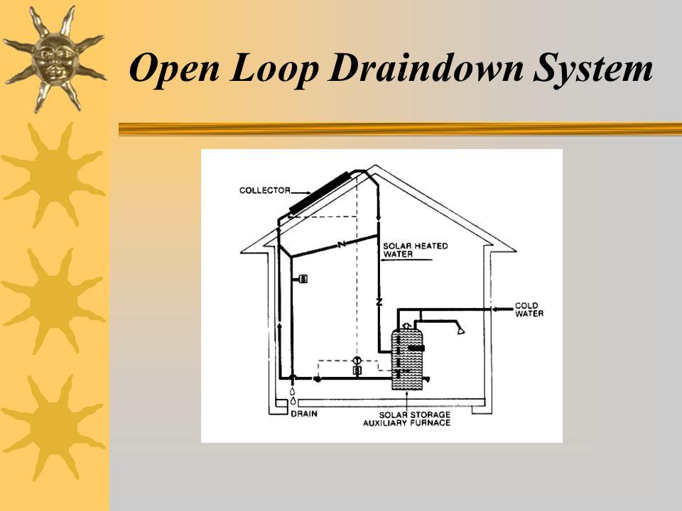 Open Loop Draindown System