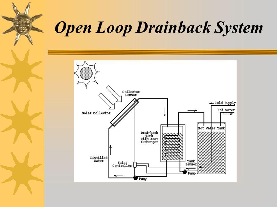 Open Loop Drainback System