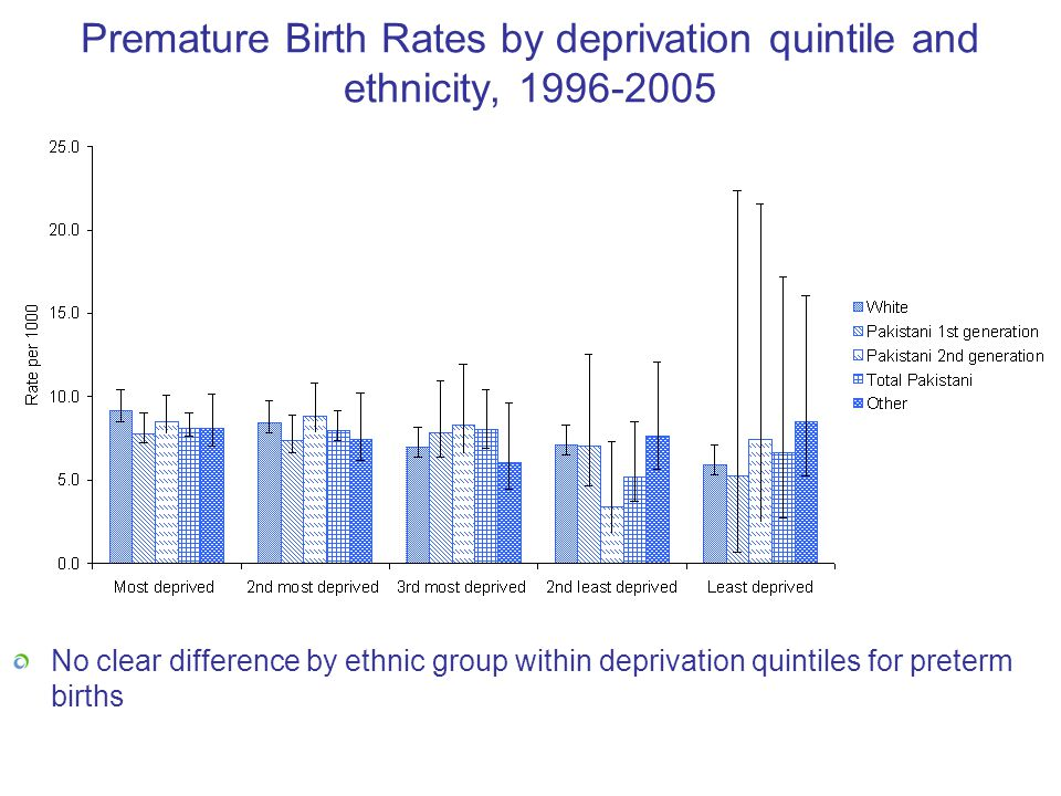 Premature Birth Rates by deprivation quintile and ethnicity, 1996-2005 No clear difference by ethnic group within deprivation quintiles for preterm bi