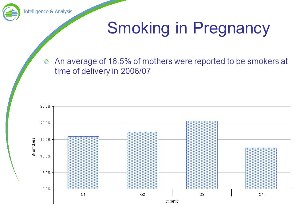 Smoking in Pregnancy An average of 16.5% of mothers were reported to be smokers at time of delivery in 2006/07
