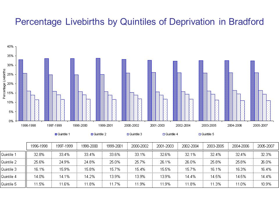 Percentage Livebirths by Quintiles of Deprivation in Bradford