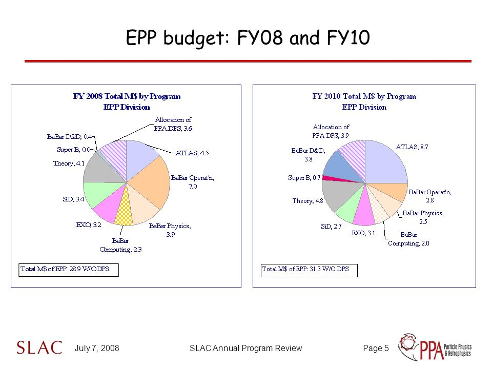 July 7, 2008SLAC Annual Program ReviewPage 5 EPP budget: FY08 and FY10