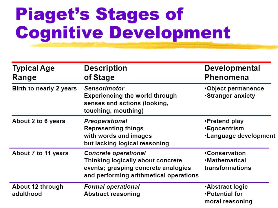 Typical Age Range Description of Stage Developmental Phenomena Birth to nearly 2 yearsSensorimotor Experiencing the world through senses and actions (looking, touching, mouthing) Object permanence Stranger anxiety About 2 to 6 years About 7 to 11 years About 12 through adulthood Preoperational Representing things with words and images but lacking logical reasoning Pretend play Egocentrism Language development Concrete operational Thinking logically about concrete events; grasping concrete analogies and performing arithmetical operations Conservation Mathematical transformations Formal operational Abstract reasoning Abstract logic Potential for moral reasoning Piaget's Stages of Cognitive Development
