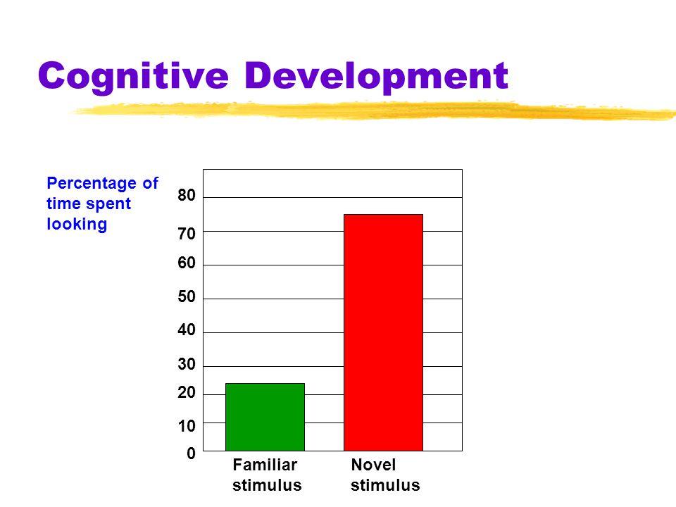 Cognitive Development 10 20 0 30 40 50 60 70 80 Familiar stimulus Novel stimulus Percentage of time spent looking