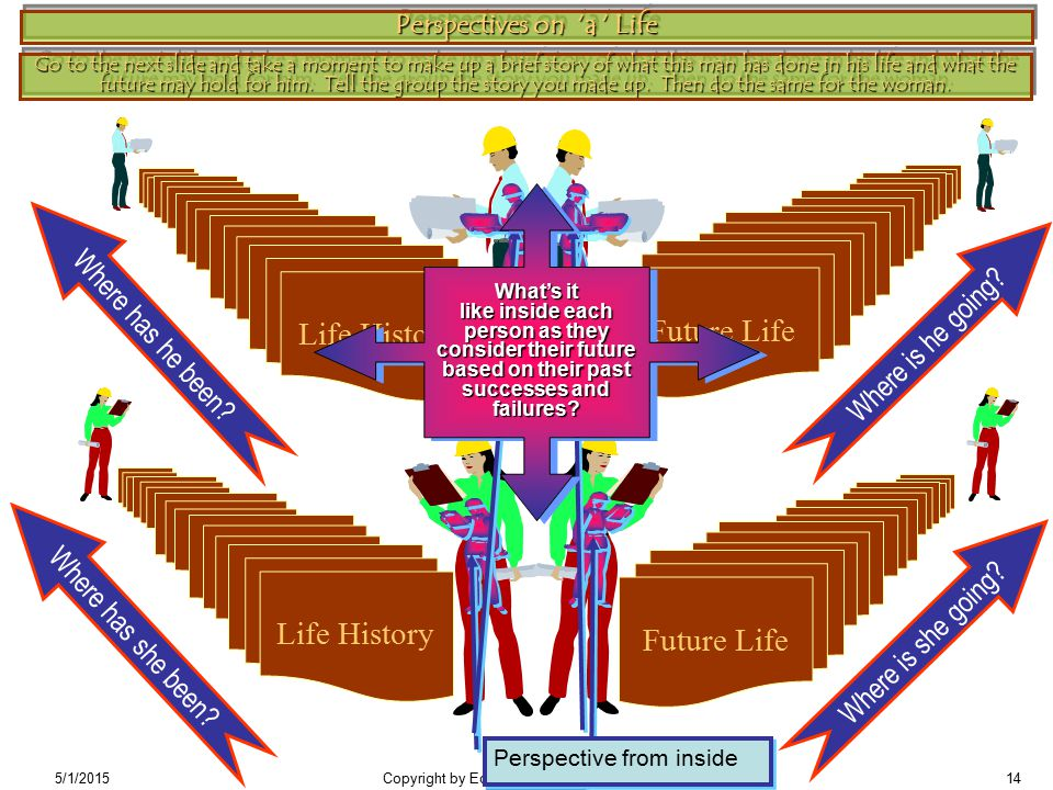 5/1/2015Copyright by Edwin L.Young, PhD, 7/199714 Perspectives on 'a ' Life Life HistoryFuture Life Where is he going.