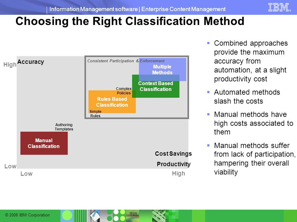 © 2008 IBM Corporation Information Management software | Enterprise Content Management Choosing the Right Classification Method  Combined approaches provide the maximum accuracy from automation, at a slight productivity cost  Automated methods slash the costs  Manual methods have high costs associated to them  Manual methods suffer from lack of participation, hampering their overall viability Low High Low Cost Savings Productivity Accuracy Manual Classification Authoring Templates Rules Based Classification Context Based Classification Multiple Methods Simple Rules Complex Policies Consistent Participation & Enforcement