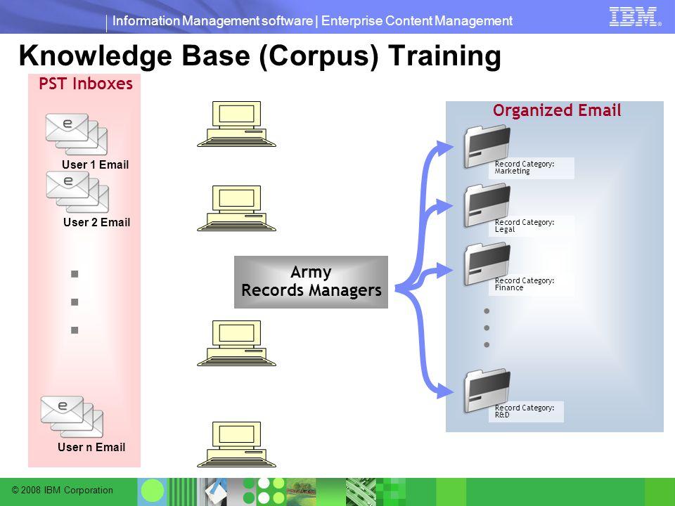 © 2008 IBM Corporation Information Management software | Enterprise Content Management Knowledge Base (Corpus) Training Record Category: Marketing Record Category: Legal Record Category: Finance Record Category: R&D...