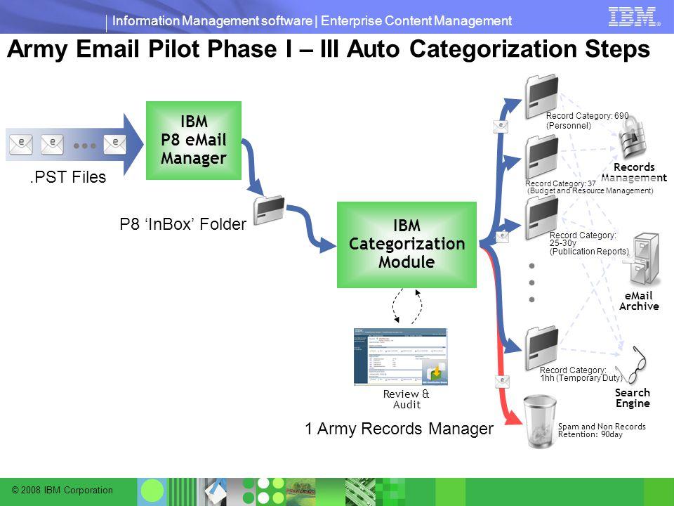 © 2008 IBM Corporation Information Management software | Enterprise Content Management Army Email Pilot Phase I – III Auto Categorization Steps...