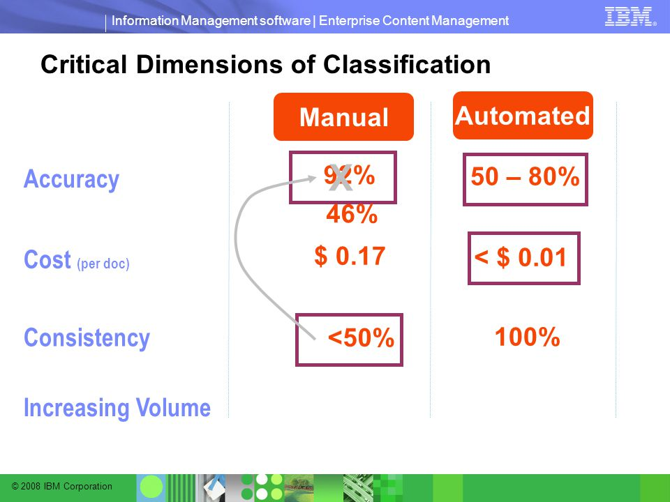 © 2008 IBM Corporation Information Management software | Enterprise Content Management Critical Dimensions of Classification Cost (per doc) Accuracy I