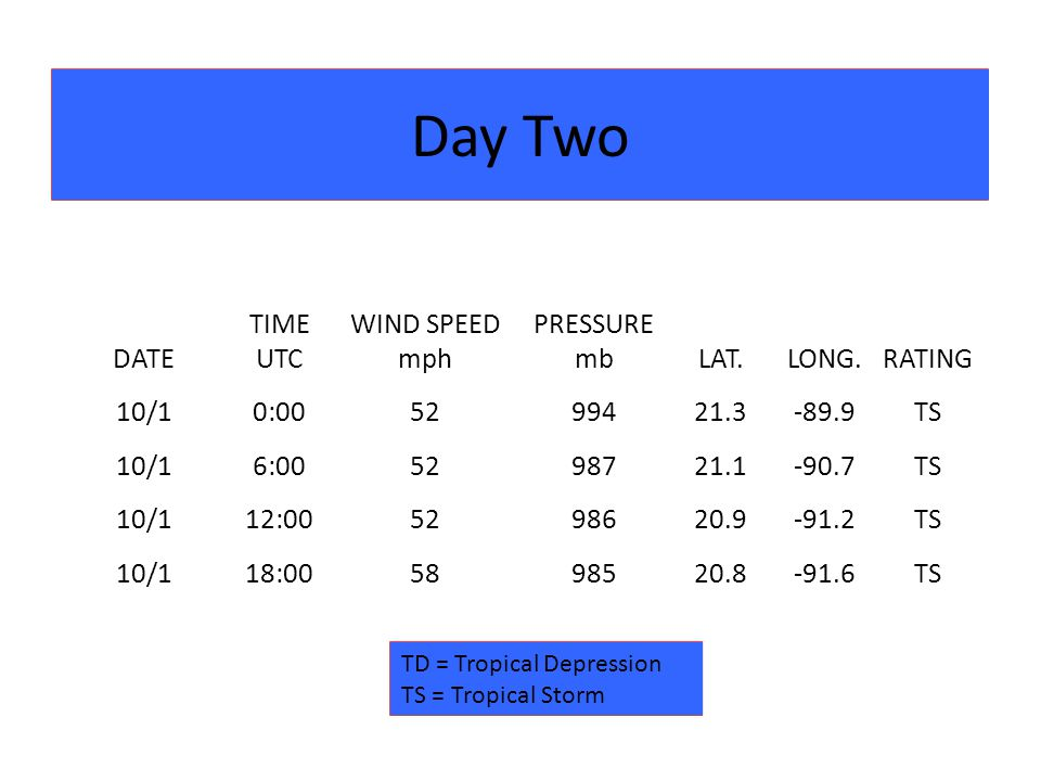 Day Two DATE TIME UTC WIND SPEED mph PRESSURE mbLAT.LONG.RATING 10/10:005299421.3-89.9TS 10/16:005298721.1-90.7TS 10/112:005298620.9-91.2TS 10/118:005