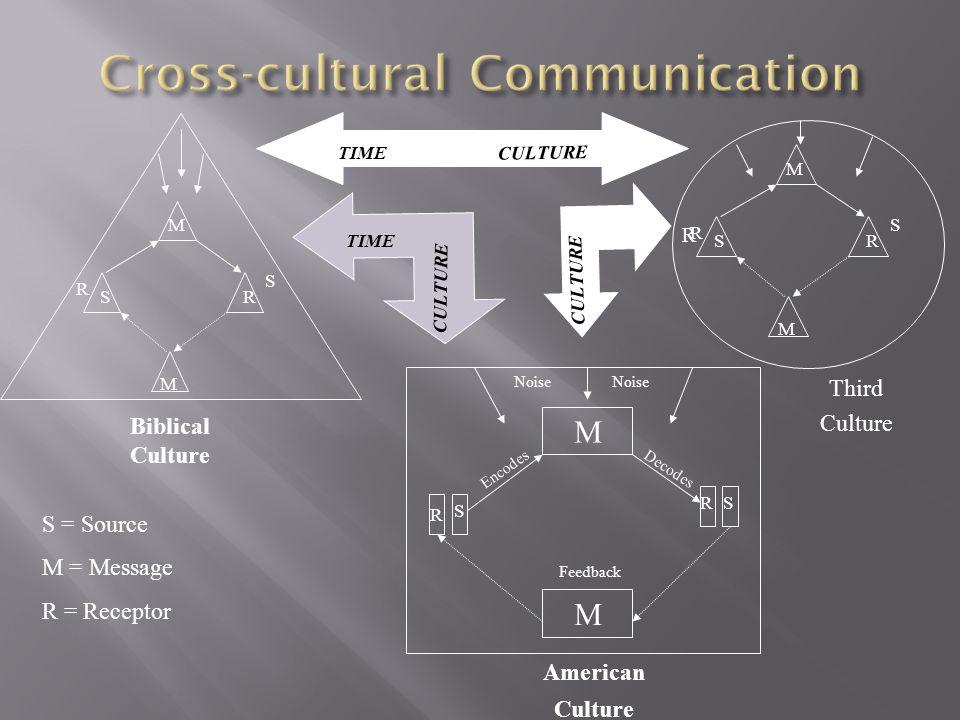M M R S Feedback RS Encodes Decodes Noise TIME CULTURE Biblical Culture American Culture M M SR R S M M SR R S S = Source M = Message R = Receptor Thi