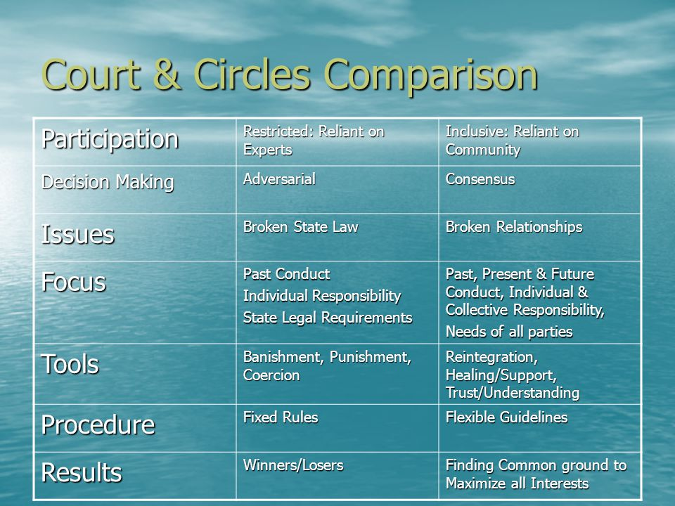 Court & Circles Comparison Participation Restricted: Reliant on Experts Inclusive: Reliant on Community Decision Making AdversarialConsensus Issues Broken State Law Broken Relationships Focus Past Conduct Individual Responsibility State Legal Requirements Past, Present & Future Conduct, Individual & Collective Responsibility, Needs of all parties Tools Banishment, Punishment, Coercion Reintegration, Healing/Support, Trust/Understanding Procedure Fixed Rules Flexible Guidelines ResultsWinners/Losers Finding Common ground to Maximize all Interests