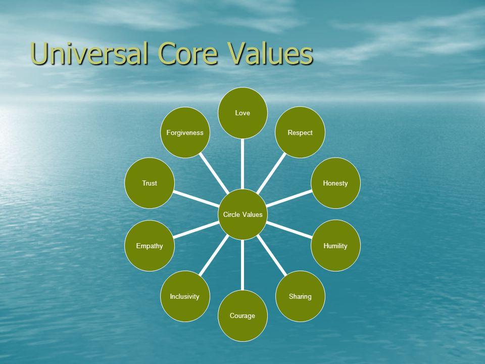 Universal Core Values Circle Values LoveRespectHonestyHumilitySharingCourageInclusivityEmpathyTrustForgiveness