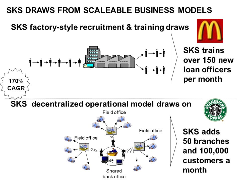SKS DRAWS FROM SCALEABLE BUSINESS MODELS SKS trains over 150 new loan officers per month SKS adds 50 branches and 100,000 customers a month Shared back office Field office SKS factory-style recruitment & training draws SKS decentralized operational model draws on 170% CAGR