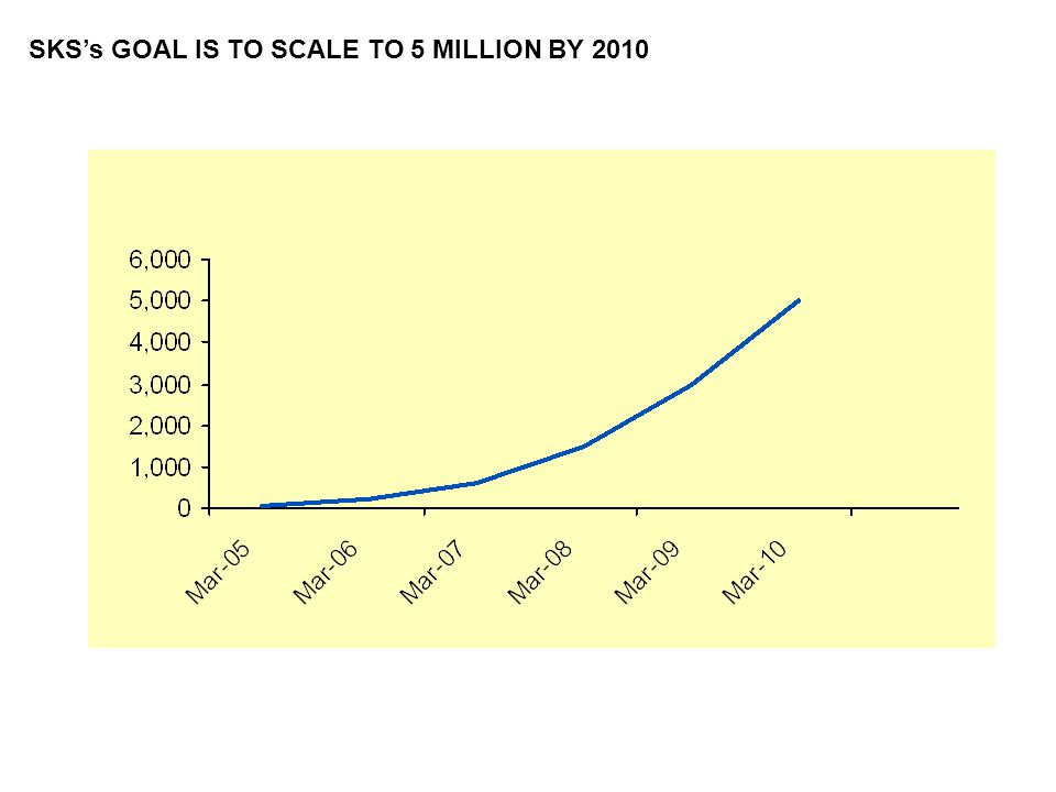 SKS's GOAL IS TO SCALE TO 5 MILLION BY 2010
