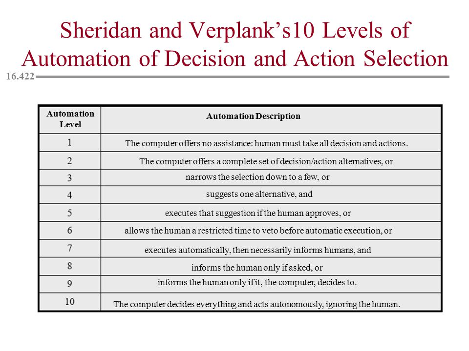 Sheridan and Verplank's10 Levels of Automation of Decision and Action Selection Automation Level Automation Description The computer offers no assistance: human must take all decision and actions.