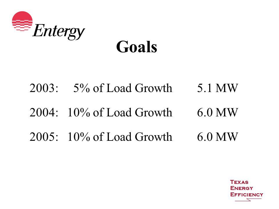 Goals 2003: 5% of Load Growth5.1 MW 2004: 10% of Load Growth6.0 MW 2005: 10% of Load Growth6.0 MW