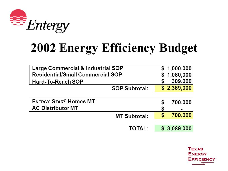 2002 Energy Efficiency Budget Texas Energy Efficiency Large Commercial & Industrial SOP $ 1,000,000 $ 1,080,000 $ 309,000 $ 2,389,000 Residential/Small Commercial SOP Hard-To-Reach SOP SOP Subtotal: E NERGY S TAR ® Homes MT AC Distributor MT MT Subtotal: TOTAL: $ 3,089,000 $ 700,000 $ - $ 700,000