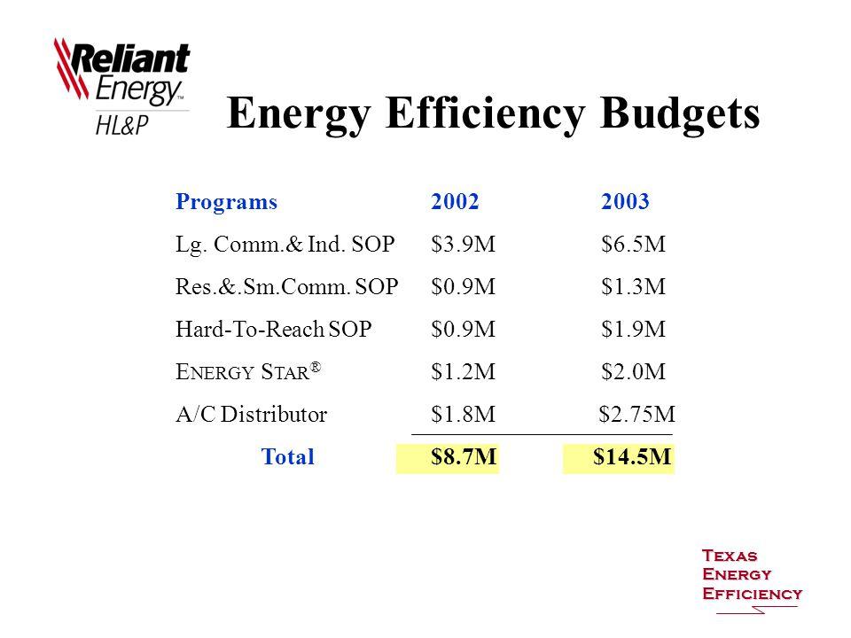 Energy Efficiency Budgets Texas Energy Efficiency Programs20022003 Lg. Comm.& Ind. SOP$3.9M$6.5M Res.&.Sm.Comm. SOP$0.9M$1.3M Hard-To-Reach SOP$0.9M$1