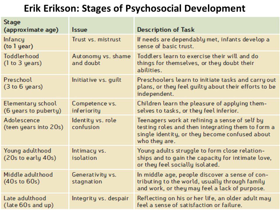 Erik Erikson: Stages of Psychosocial Development