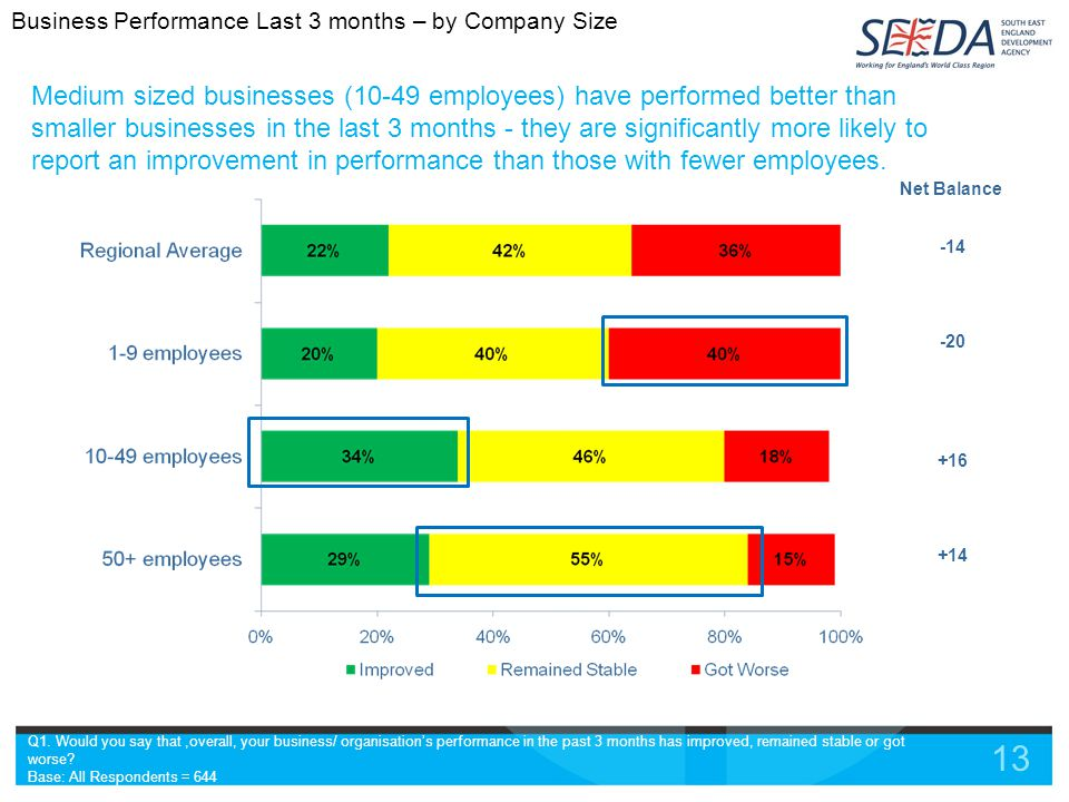 13 Medium sized businesses (10-49 employees) have performed better than smaller businesses in the last 3 months - they are significantly more likely to report an improvement in performance than those with fewer employees.