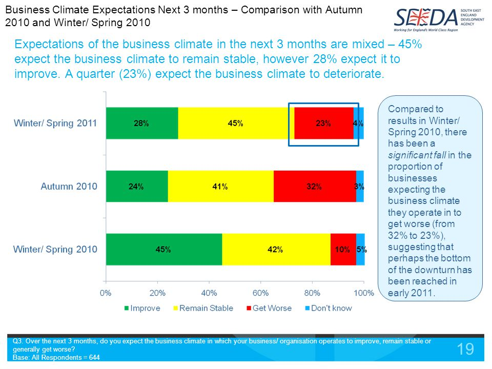 19 Expectations of the business climate in the next 3 months are mixed – 45% expect the business climate to remain stable, however 28% expect it to improve.