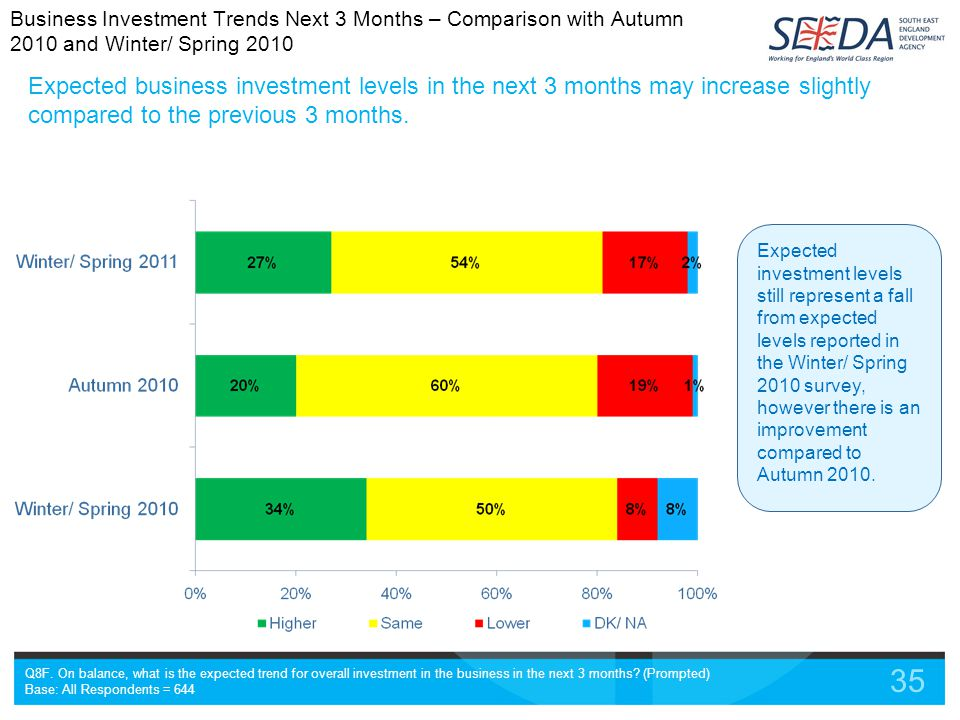 35 Expected business investment levels in the next 3 months may increase slightly compared to the previous 3 months.