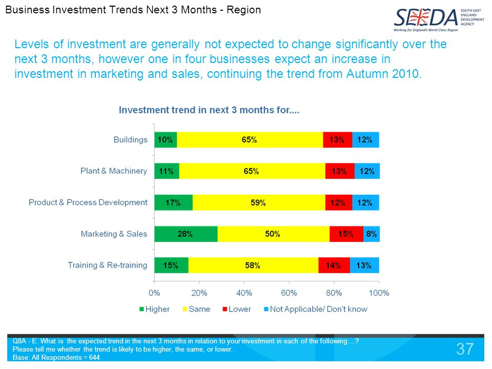 37 Levels of investment are generally not expected to change significantly over the next 3 months, however one in four businesses expect an increase in investment in marketing and sales, continuing the trend from Autumn 2010.