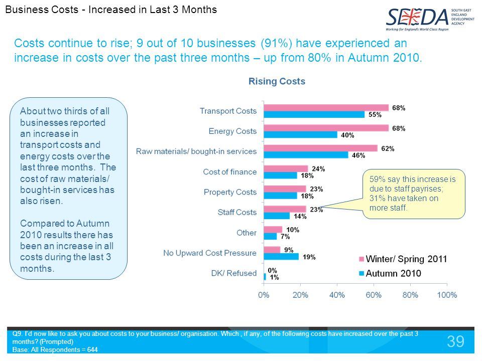 39 Costs continue to rise; 9 out of 10 businesses (91%) have experienced an increase in costs over the past three months – up from 80% in Autumn 2010.